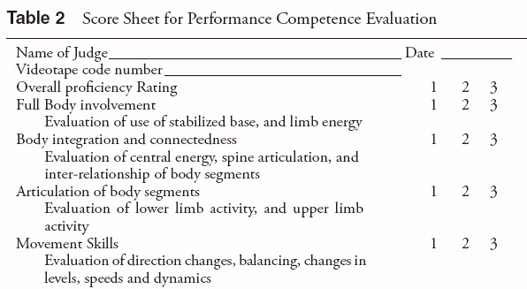 dance evaluation Irubric e8x3a9: dance performance rubric for hs dance team auditions free rubric builder and assessment tools.